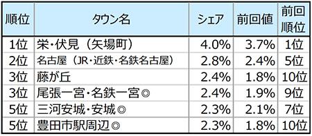愛知 カフェ利用率 フードメディア