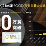 完全栄養の主食のパイオニア、ベースフードの「BASE NOODLE(ベースヌードル)」「BASE BREAD(ベースブレッド)」累計販売食数 100万食突破!