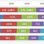 """この3年間で女性の「一人外食」は延べ回数が14.2%の増加 うち、働く女性では31.1%の大幅増加 """"一人バー"""" """"一人中華""""などが3~5割近くの増加"""