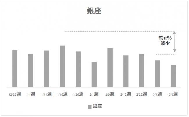 アドインテ:新型コロナウィルスにおける日本国内の繁華街各地の人流変化傾向とインバウンド(訪日中国人旅行者)の繁華街各地の傾向における独自調査を発表